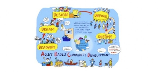 Asset-Based Community Development: Kreativitas di Tumpukan Persoalan