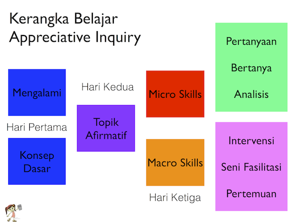 Kerangka Belajar Appreciative Inquiry