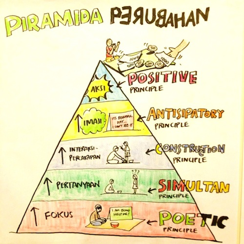 Piramida Perubahan Sosial Appreciative Inquiry