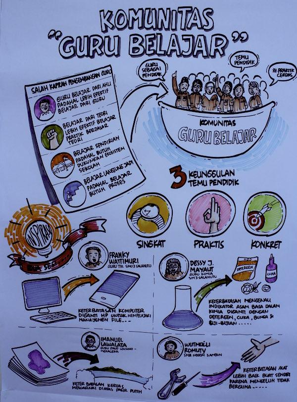 Keterbatasan Temu Pendidik Maluku Ambon Pantai Liang 5